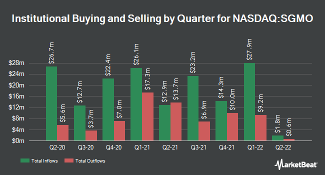 Institutional Ownership by Quarter for Sangamo Therapeutics (NASDAQ:SGMO)