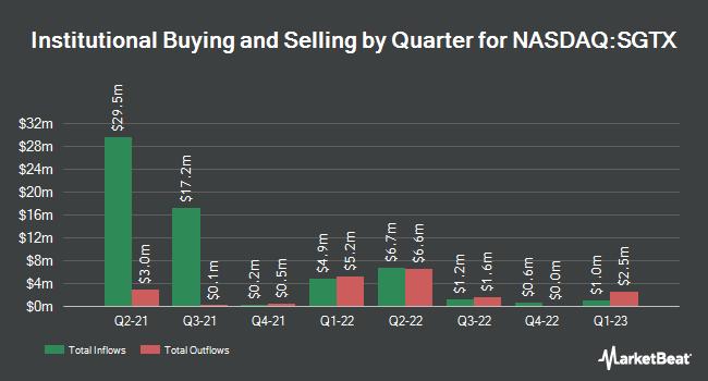 Institutional Ownership by Quarter for Sigilon Therapeutics (NASDAQ:SGTX)
