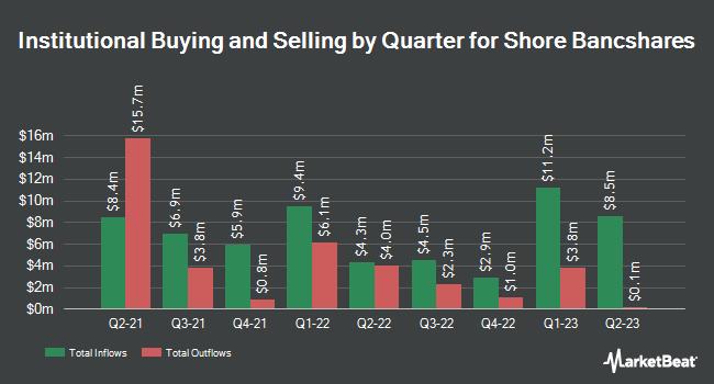 Institutional Ownership by Quarter for Shore Bancshares (NASDAQ:SHBI)