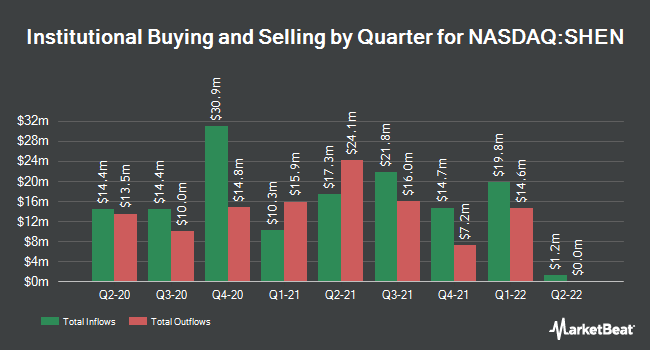 Institutional Ownership by Quarter for Shenandoah Telecommunications (NASDAQ:SHEN)