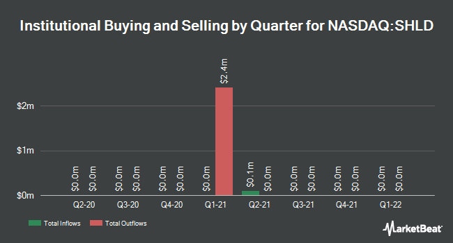 Institutional Ownership by Quarter for Sears Holdings Corp (NASDAQ:SHLD)