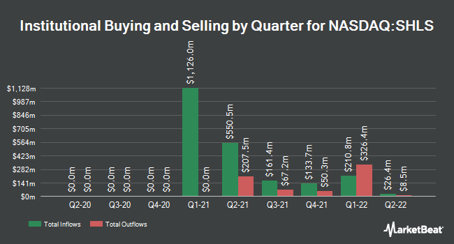 Institutional Ownership by Quarter for Shoals Technologies Group (NASDAQ:SHLS)