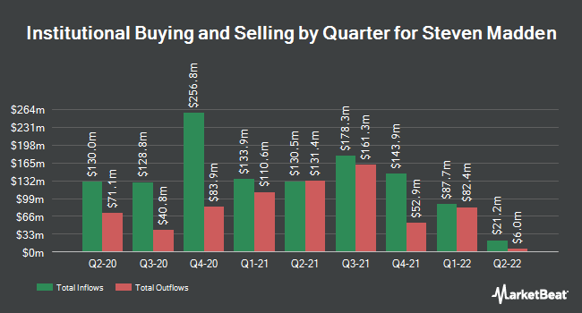 Institutional Ownership by Quarter for Steven Madden (NASDAQ:SHOO)