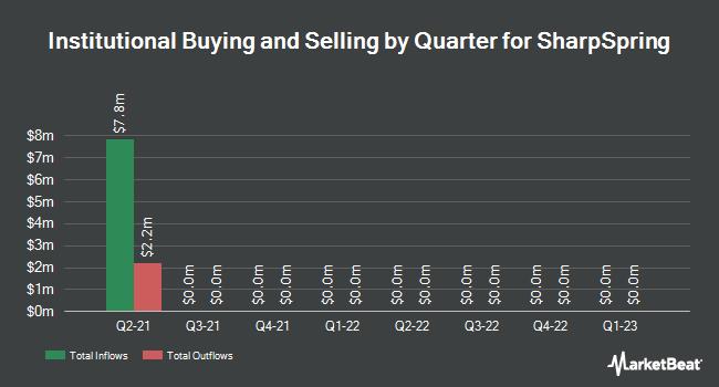 Institutional Ownership by Quarter for SharpSpring (NASDAQ:SHSP)