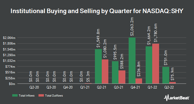 Institutional Ownership by Quarter for iShares 1-3 Year Treasury Bond ETF (NASDAQ:SHY)