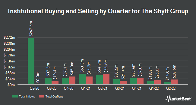 Institutional Ownership by Quarter for The Shyft Group (NASDAQ:SHYF)