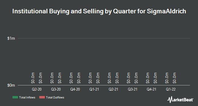 Institutional Ownership by Quarter for Sigma-Aldrich (NASDAQ:SIAL)