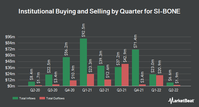 Institutional Ownership by Quarter for SI-Bone (NASDAQ:SIBN)