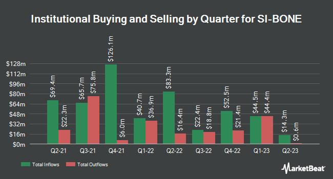 Institutional Ownership by Quarter for SI-BONE (NASDAQ:SIBN)
