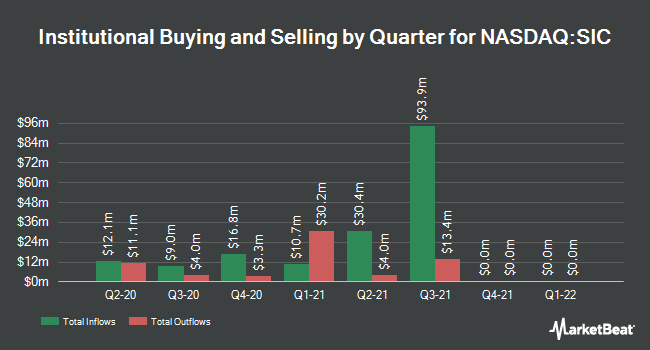 Institutional Ownership by Quarter for Select Interior Concepts (NASDAQ:SIC)