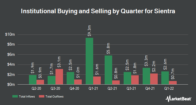 Institutional Ownership by Quarter for Sientra (NASDAQ:SIEN)