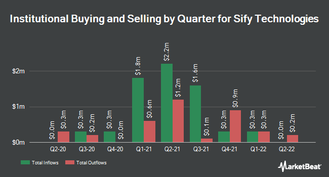 Institutional Ownership by Quarter for Sify Technologies (NASDAQ:SIFY)