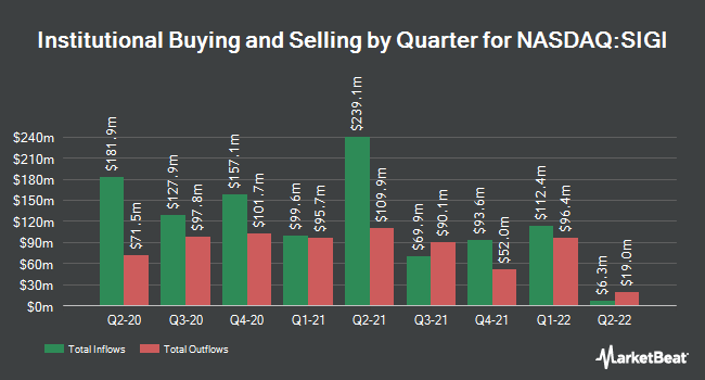 Institutional Ownership by Quarter for Selective Insurance Group (NASDAQ:SIGI)