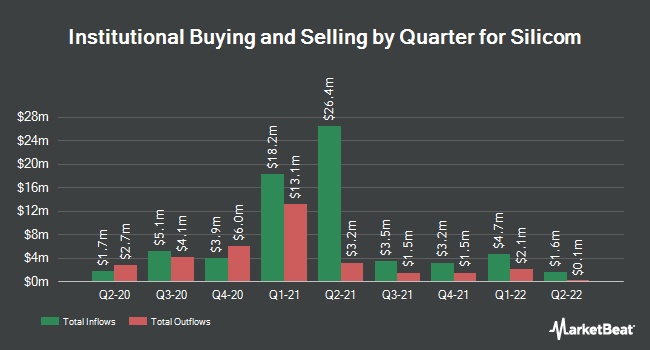 Institutional Ownership by Quarter for Silicom Ltd (NASDAQ:SILC)
