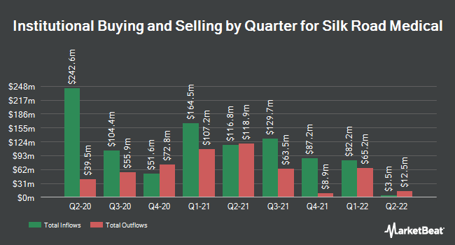 Institutional Ownership by Quarter for Silk Road Medical (NASDAQ:SILK)