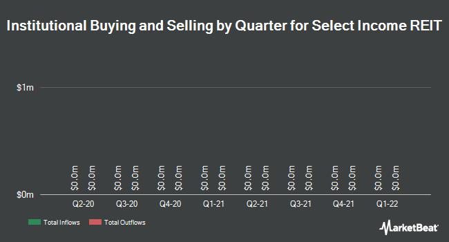 Institutional Ownership by Quarter for Select Income REIT (NASDAQ:SIR)