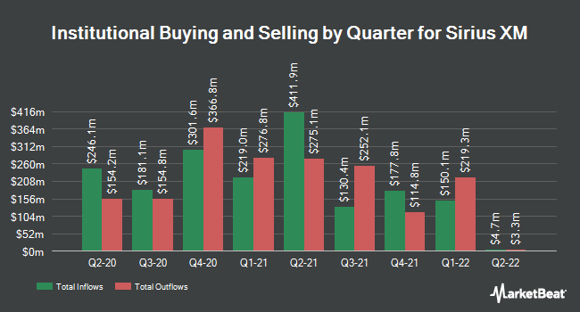 Institutional Ownership by Quarter for Sirius XM (NASDAQ:SIRI)