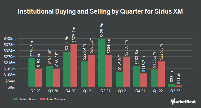 Institutional Ownership by Quarter for Sirius XM Holdings (NASDAQ:SIRI)