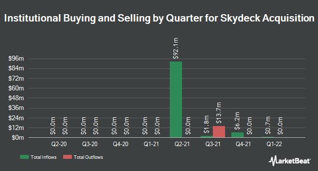 Institutional Ownership by Quarter for Skydeck Acquisition (NASDAQ:SKYAU)