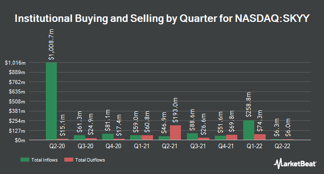 Institutional Ownership by Quarter for First Trust Cloud Computing ETF (NASDAQ:SKYY)
