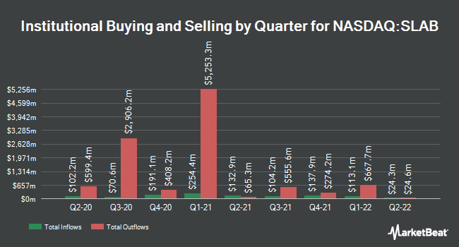 Institutional Ownership by Quarter for Silicon Laboratories (NASDAQ:SLAB)
