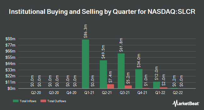 Institutional Ownership by Quarter for Silver Crest Acquisition (NASDAQ:SLCR)