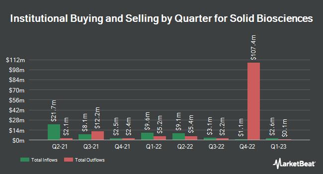Institutional Ownership by Quarter for Solid Biosciences (NASDAQ:SLDB)