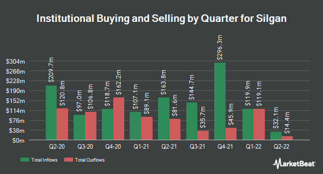 Institutional Ownership by Quarter for Silgan Holdings (NASDAQ:SLGN)