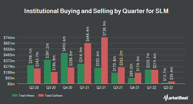 Institutional Ownership by Quarter for SLM (NASDAQ:SLM)