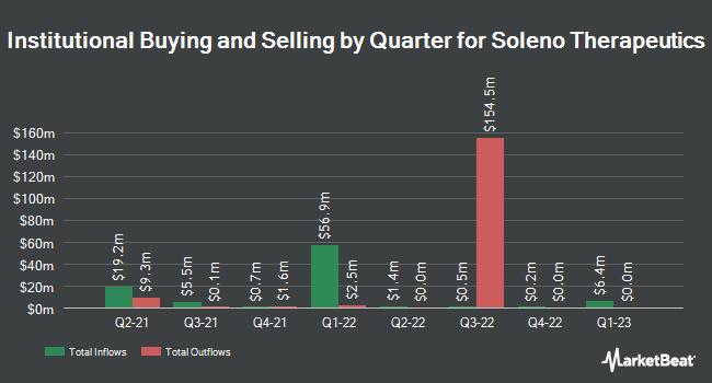 Institutional Ownership by Quarter for Soleno Therapeutics (NASDAQ:SLNO)