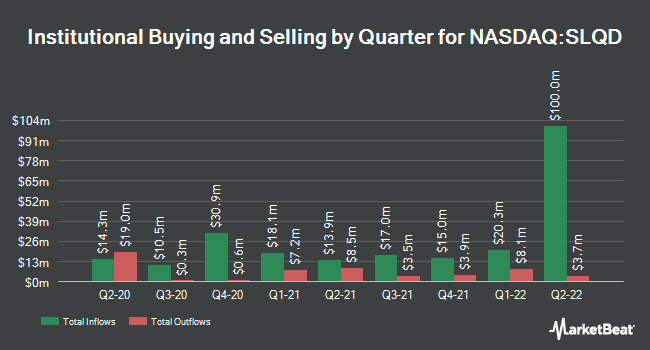 Institutional Ownership by Quarter for iShares 0-5 Year Investment Grade Corporate Bond ETF (NASDAQ:SLQD)