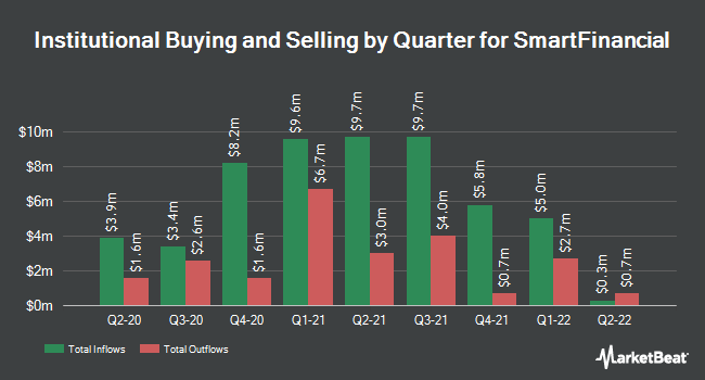 Institutional Ownership by Quarter for SmartFinancial (NASDAQ:SMBK)