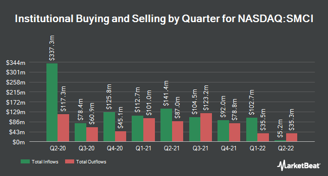 Institutional Ownership by Quarter for Super Micro Computer (NASDAQ:SMCI)