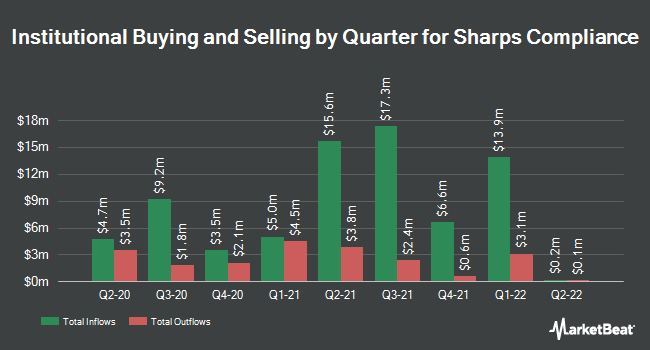 Institutional Ownership by Quarter for Sharps Compliance (NASDAQ:SMED)