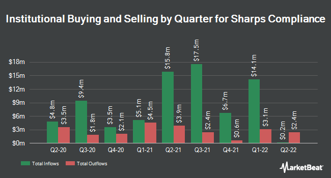 Institutional Ownership by Quarter for Sharps Compliance Corp (NASDAQ:SMED)