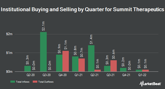 Institutional Ownership by Quarter for SUMMIT THERAPEU/S (NASDAQ:SMMT)