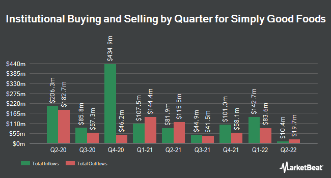 Institutional Ownership by Quarter for Simply Good Foods (NASDAQ:SMPL)