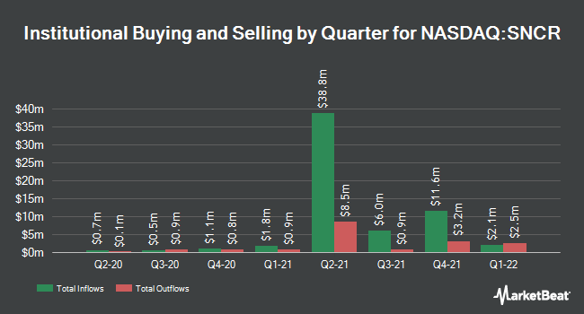 Institutional Ownership by Quarter for Synchronoss Technologies (NASDAQ:SNCR)