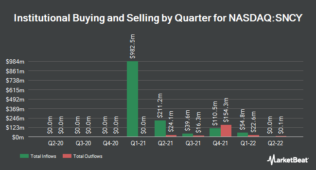 Institutional Ownership by Quarter for Sun Country Airlines (NASDAQ:SNCY)