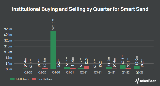 Institutional Ownership by Quarter for Smart Sand (NASDAQ:SND)