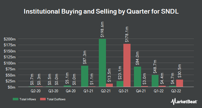 Institutional Ownership by Quarter for Sundial Growers (NASDAQ:SNDL)