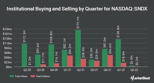 Institutional Ownership by Quarter for Syndax Pharmaceuticals (NASDAQ:SNDX)