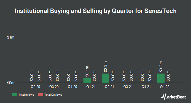 Institutional Ownership by Quarter for SenesTech (NASDAQ:SNES)