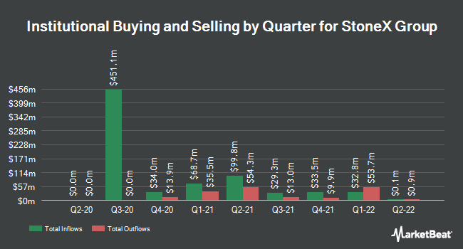 Institutional Ownership by Quarter for StoneX Group (NASDAQ:SNEX)
