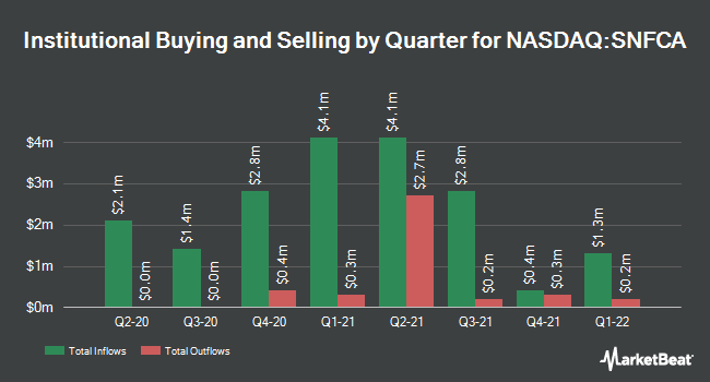 Institutional Ownership by Quarter for Security National Financial Corp (NASDAQ:SNFCA)