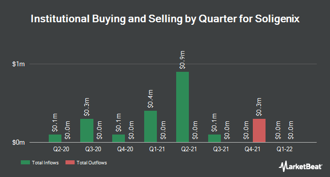 Institutional Ownership by Quarter for Soligenix (NASDAQ:SNGX)
