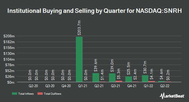 Institutional Ownership by Quarter for Senior Connect Acquisition Corp. I (NASDAQ:SNRH)