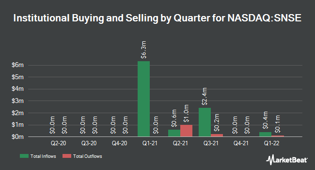 Institutional Ownership by Quarter for Sensei Biotherapeutics (NASDAQ:SNSE)