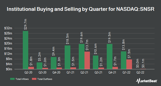 Institutional Ownership by Quarter for Global X Internet of Things Thematic ETF (NASDAQ:SNSR)