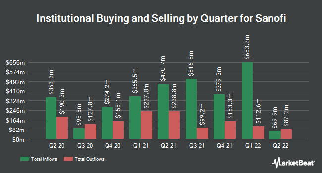 Institutional Ownership by Quarter for Sanofi (NASDAQ:SNY)